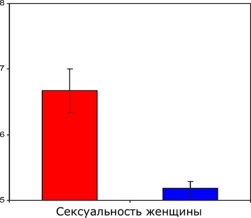 Оценка сексуальности женщины в зависимости от цвета ее одежды
