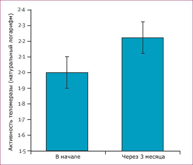 Рост активности теломеразы