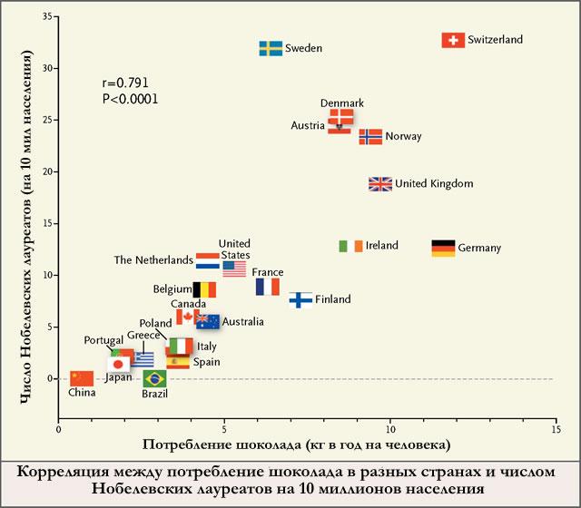 Кореляция потребления шоколада и числа Нобелевских лауреатов