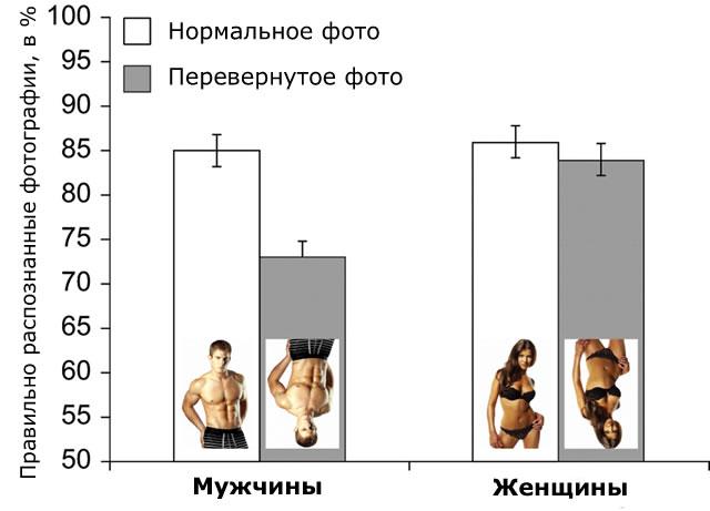 Результаты распознавания мужчин  и женщин в зависимости от представления (в нормальном или перевернутом виде)