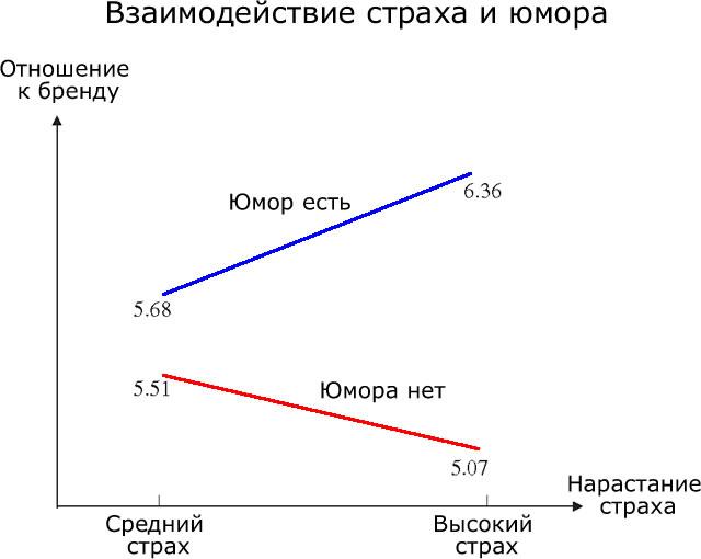 График, показывающий отношение к рекламе, в зависимости от степени страха и наличия/отсутствия юмора