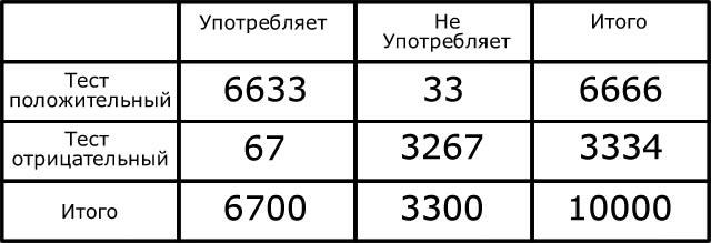 Результаты второго теста