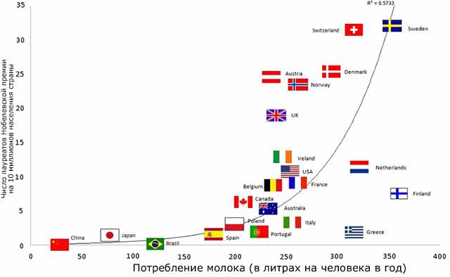 корреляция потребления молока и числом Нобелевских премий