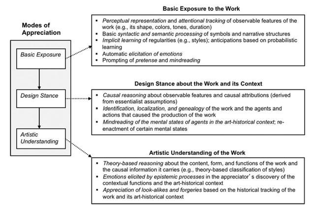 модель понимания искусства