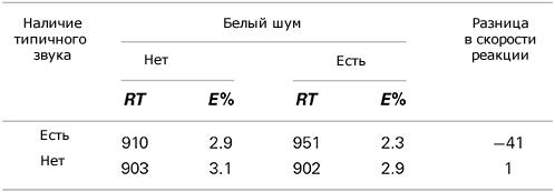 разница в скорости распознавания объектов