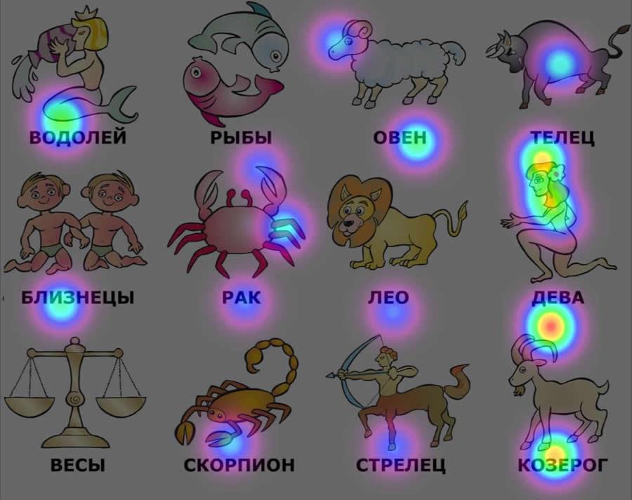 тепловая карта просмотра знаков Зодиака