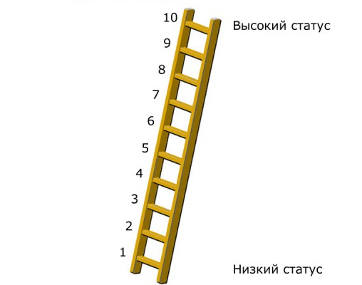 лестница СЭС