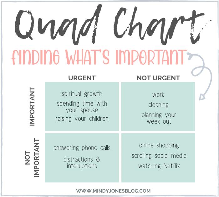 work-at-home mom priorities chart