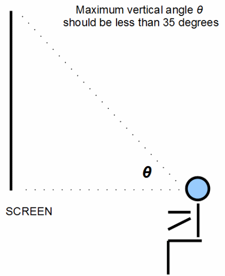 Earlier This Week Little Diagram Did The Rounds Purporting To Be Exact Position For Optimal Viewing In A Cinema Take Look