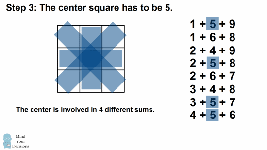 How Many 3×3 Magic Squares Are There? Sunday Puzzle – Mind