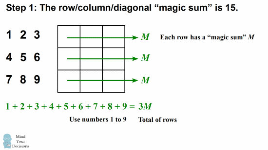 how to fill magic square