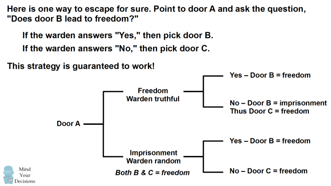 The Two Doors To Freedom Logic Problem  Sunday Puzzle – Mind Your