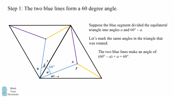 hard geometry problem unbelievably elegant solution mind  next we connect the endpoints of the two blue line segments the resulting triangle will be an isosceles triangle of the two blue sides and the vertex