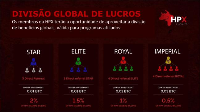 Divisão de lucros HPX Crypto