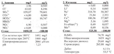 Химический состав буровой № 3ВП.