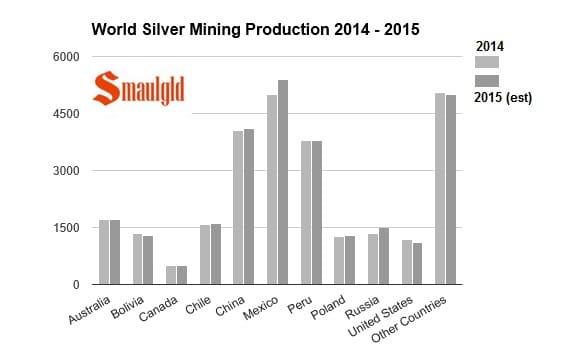 comparativa-de-la-produccion-minera-en-2014-y-2015-por-paises