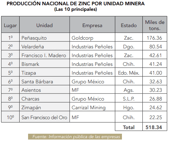 Gráfico: Camimex. Por estado, Zacatecas continúa siendo el más importante en la producción de zinc, al representar 43% del total nacional en 2015.