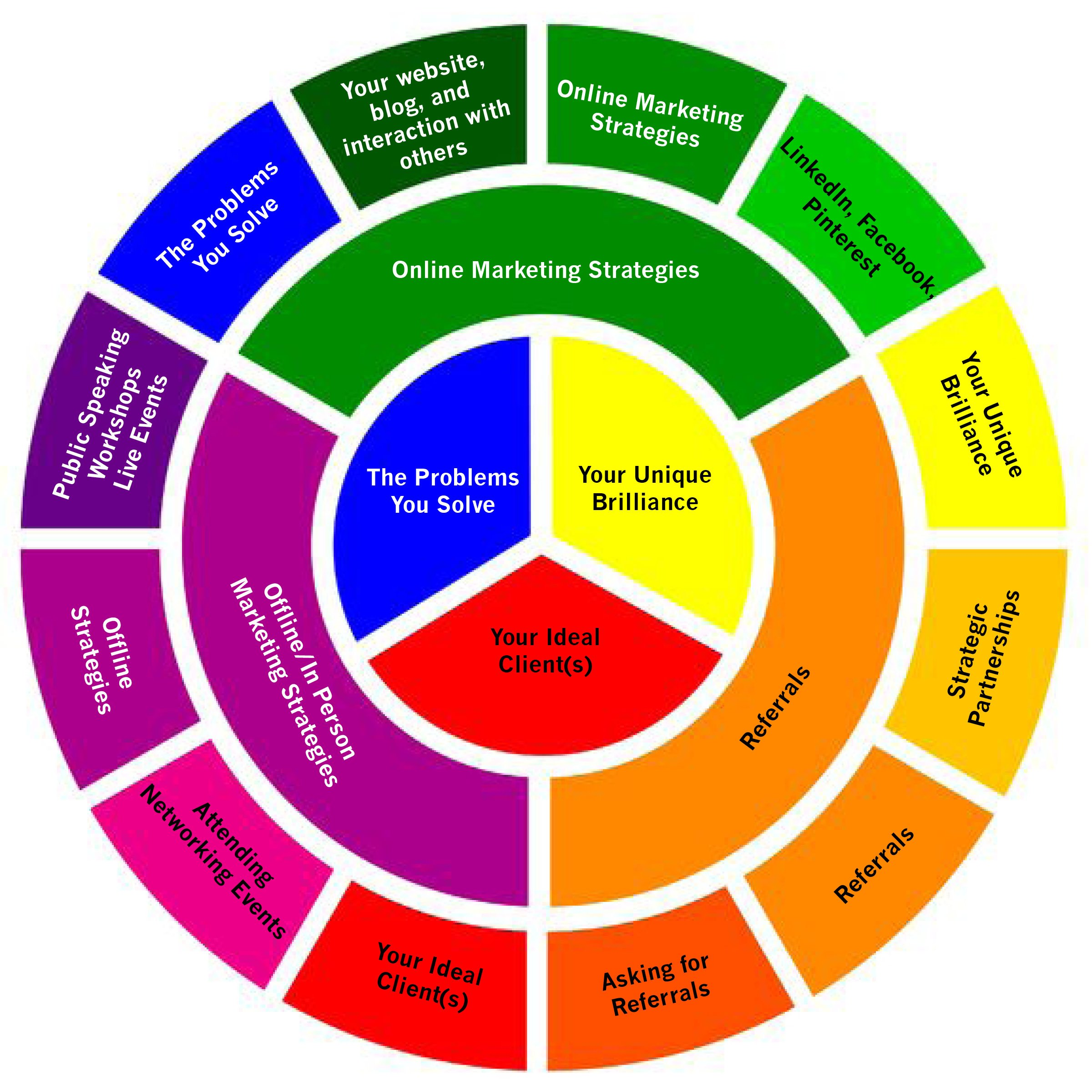 Marketing Plans For Creative Entrepreneurs Completing Your Color Wheel Plan