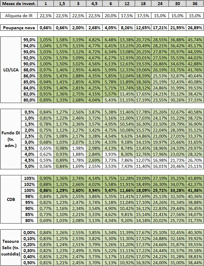 Poupança x LCI-LCA x Fundos DI x CDB-DI x Tesouro Selic out-15 - projeção Selic