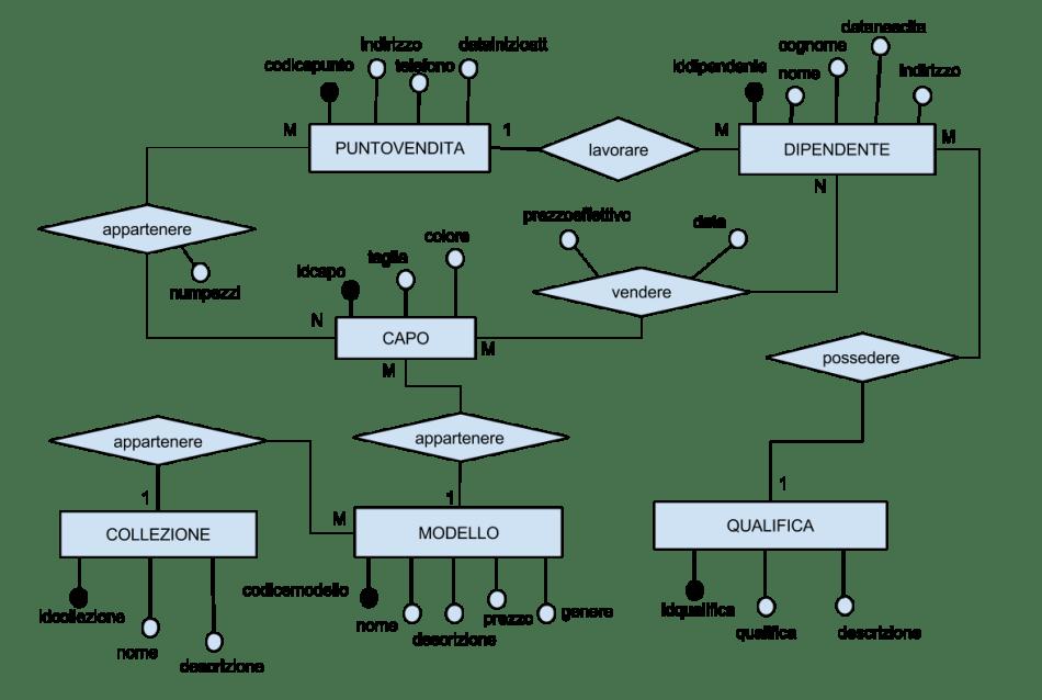Diagramma Entità Associazioni (E/R) seconda prova informatica simulazione ITSI Amministrazione Finanza e Marketing: indirizzo Sistema Informativo 2016