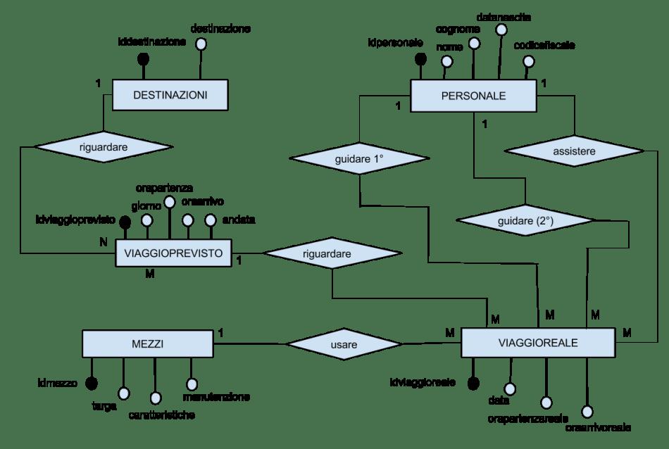 Diagramma Entità Relazioni seconda prova 2016 ITSI