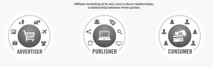 Advertiser, Publisher & Consumer