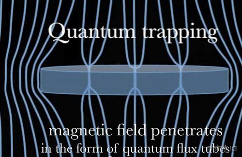 quantum-flux-tubes