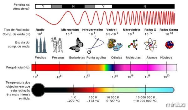 700px-Espectro_Eletromagnético