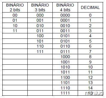 tabela-binnario-decimal