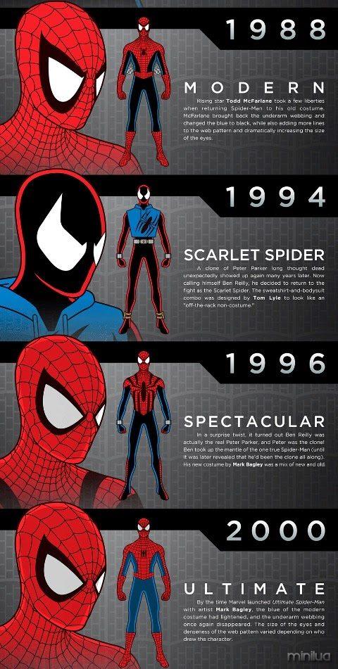 homem-aranha-conheca-todos-os-uniformes-do-heroi-2