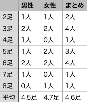 ミニマリストの靴下の数