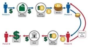 tegye a bitcoins a pénzpiacon)