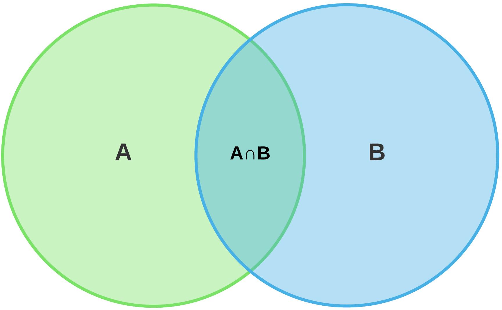 Venn Diagram Definition Math