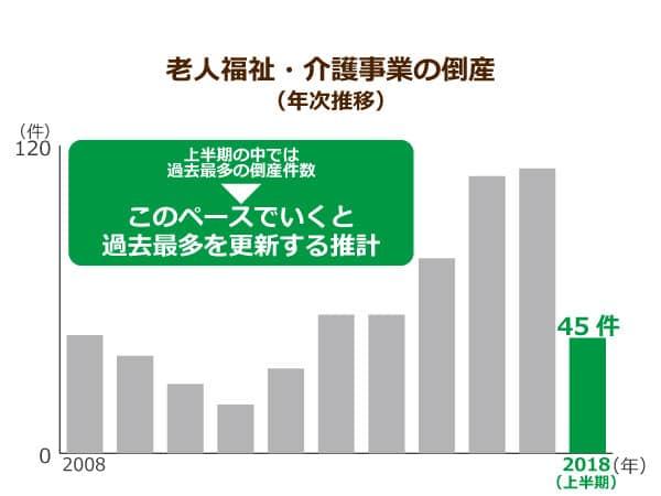 老人福祉・介護事業の倒産(年次推移)