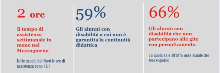 Apri Alunni-con-disabilita-2018-19