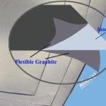 Flexible Graphite Sheet Gasket Laminate