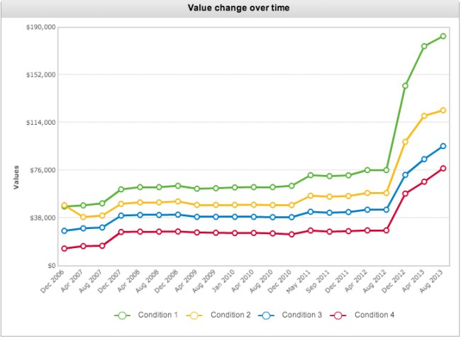 911S Price Chart