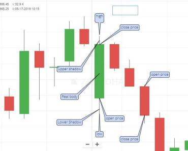 Reading CandleStick