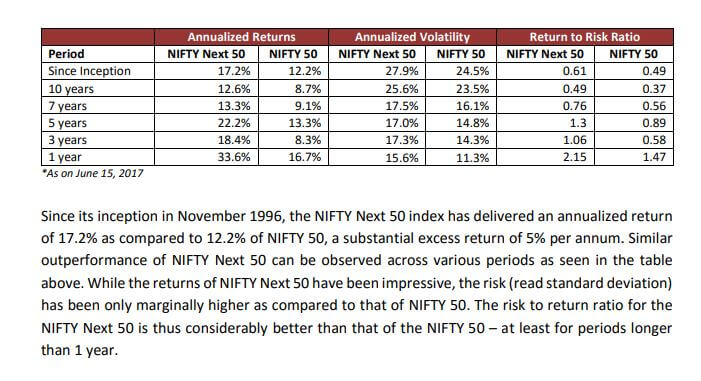 Nifty 50, Nifty Next 50 returns since Inception