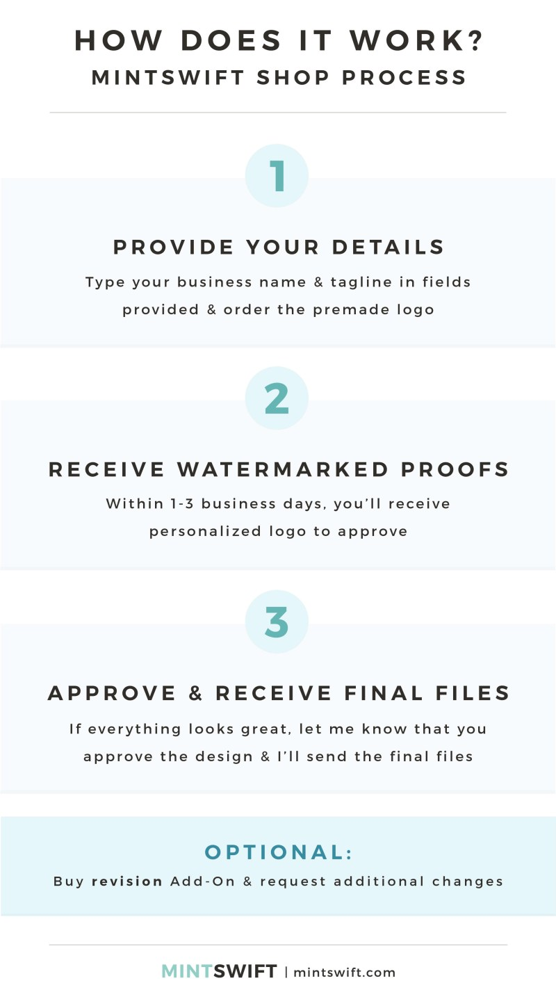 Premade Logos - How does it work- MintSwift Shop Process