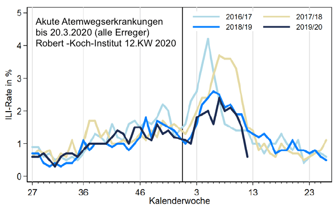 Situatia infectiilor respiratorii raportate de Institul Robert Koch (analiza multianuala))
