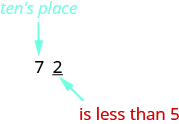 """An image of value """"72"""". The text """"tens place"""" is in blue and points to number 7 in """"72"""". The text """"is less than 5"""" is in red and points to the number 2 in """"72""""."""