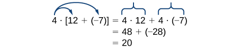 The number four is separated by a multiplication symbol from a bracketed expression reading: twelve plus negative seven. Arrows extend from the four pointing to the twelve and negative seven separately. This expression equals four times twelve plus four times negative seven. Under this line the expression reads forty eight plus negative twenty eight. Under this line the expression reads twenty as the answer.