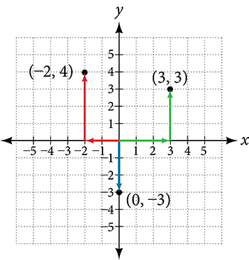 This is an image of a graph on an x, y coordinate plane. The x and y axes range from negative 5 to 5.  The points (-2, 4); (3, 3); and (0, -3) are labeled.  Arrows extend from the origin to the points.