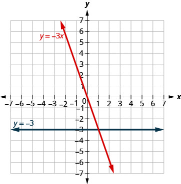 The figure shows the graphs of a straight horizontal line and a straight slanted line on the same x y-coordinate plane. The x and y axes run from negative 7 to 7. The horizontal line goes through the points (0, negative 3), (1, negative 3), and (2, negative 3) and is labeled y plus negative 3. The slanted line goes through the points (0, 0), (1, negative 3), and (2, negative 6) and is labeled y plus negative 3 x.