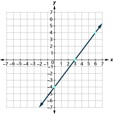 The figure shows a graph of the equation 4 x minus 3 y plus 12 on the x y-coordinate plane. The x and y-axes run from negative 7 to 7. The straight line goes through the points (0, negative 4), (3, 0), and (6, 4).