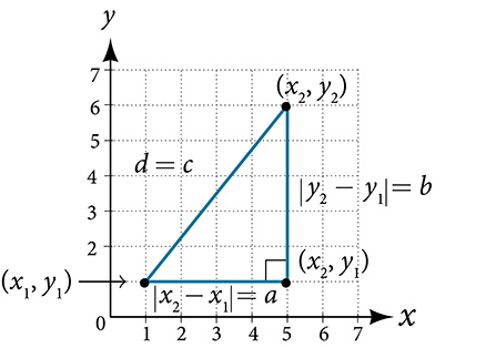 This is an image of a triangle on an x, y coordinate plane. The x and y axes range from 0 to 7. The points (x sub 1, y sub 1); (x sub 2, y sub 1); and (x sub 2, y sub 2) are labeled and connected to form a triangle.  Along the base of the triangle, the following equation is displayed: the absolute value of x sub 2 minus x sub 1 equals a. The hypotenuse of the triangle is labeled: d = c.  The remaining side is labeled: the absolute value of y sub 2 minus y sub 1 equals b.