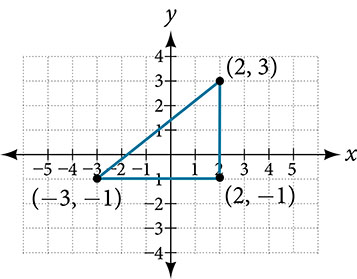 This is an image of a triangle on an x, y coordinate plane. The x-axis ranges from negative 4 to 4. The y-axis ranges from negative 2 to 4.  The points (-3, -1); (2, -1); and (2, 3) are plotted and labeled on the graph.  The points are connected to form a triangle.