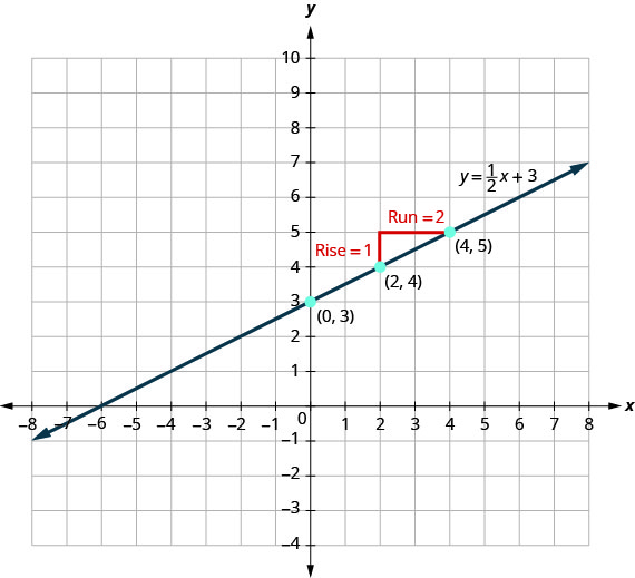 """The figure shows the graph of a straight line on the x y-coordinate plane. The x-axis runs from negative 10 to 10. The y-axis runs from negative 10 to 10. The line goes through the points (0, 3), (2, 4), and (4, 5). A right triangle is drawn by connecting the three points (2, 4), (2, 5), and (4, 5). The vertical side of the triangle is labeled """"Rise equals 1"""". The horizontal side of the triangle is labeled """"Run equals 2"""". The line is labeled y equals 1 divided by 2 x plus 3."""