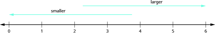 """An image of a number line from 0 to 6 in increments of one. An arrow above the number line pointing to the right with the label """"larger"""". An arrow pointing to the left with the label """"smaller""""."""